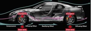 汽车改装知识之车身增强和减重和下座力