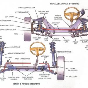 汽车改装知识之悬挂系统介绍以及名词解析